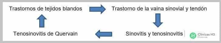 Patologías en tendinitis o tenosinovitis de quervain